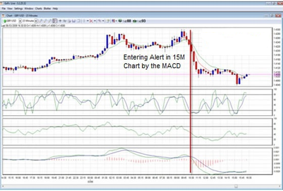 trading strategies MACD and Crossing Averages