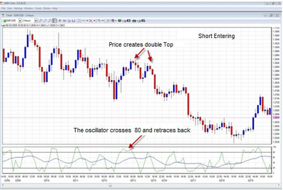 trading strategies stochastic